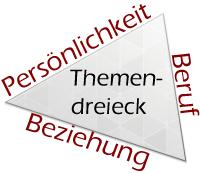 Themendreieck Beratung und Coaching: Persönlichkeitsentwicklung, Beruf, Beziehung